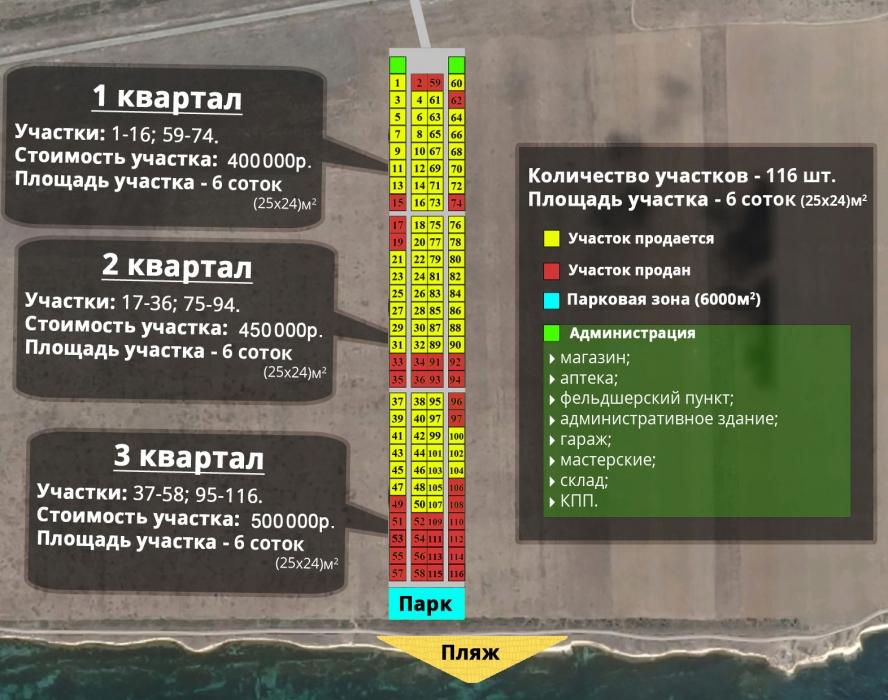 Продажа участков земли в Крыму у моря, Окуневка